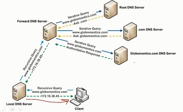Diagram of a client making a DNS query to a local server.